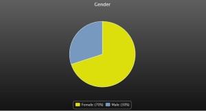 1.Gender
