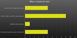 5.What is money