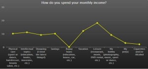 6.Spend monthly income